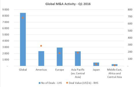 The start of 2016 has seen a downward trend in M&A activity. Total deal value is down 14% to US$ 682 billion in Q1 compared to the same period last year, with the number of deals standing at 8,462, a decrease of 20%.