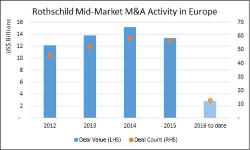 Rothschild was involved in 306 deals in Europe between January 2015 and May 2016, which puts it in first place in the European M&A market in terms of deal count. Lazard held the second place and Goldman Sachs third with 172 and 144 deals, respectively.