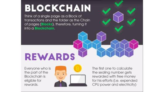 Blockchain technology has been around since the 90s, but it was not until recent times that it became popular, chiefly due to the extensive use it has found as an account keeping method for Bitcoin and other cryptocurrency exchange. It becomes important to understand more about the service and how it can be useful to us as it gains foothold in the market.